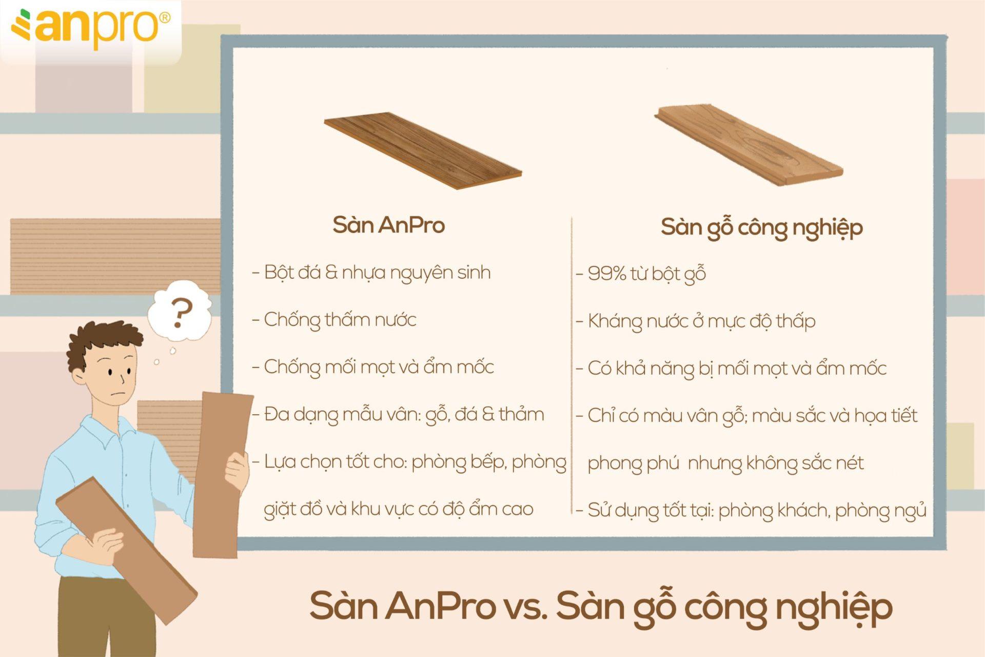 SPC vs laminate2 07 07 - Nên chọn sàn AnPro hay sàn gỗ công nghiệp?